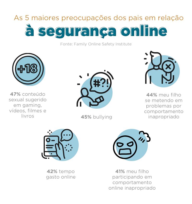 As 5 maiores preocupações dos pais em relação à segurança online